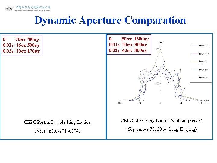 Dynamic Aperture Comparation 0: 20σx 700σy 0. 01: 16σx 500σy 0. 02: 10σx 170σy