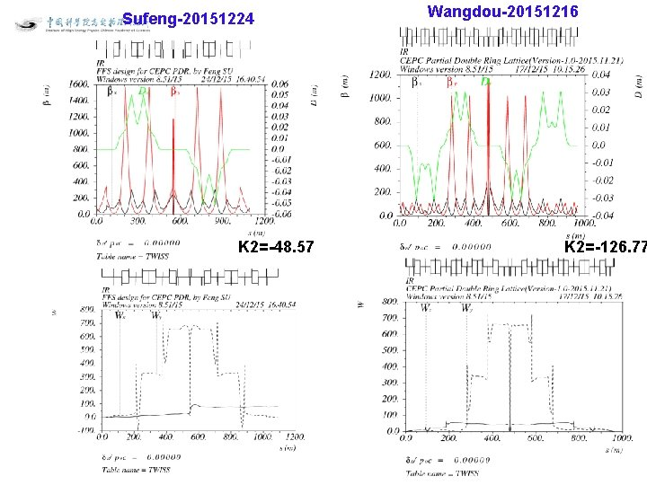 Sufeng-20151224 K 2=-48. 57 Wangdou-20151216 K 2=-126. 77