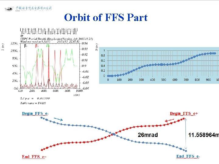 Orbit of FFS Part