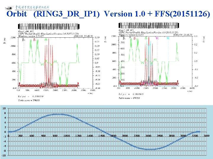Orbit (RING 3_DR_IP 1) Version 1. 0 + FFS(20151126) 10 8 6 4 2