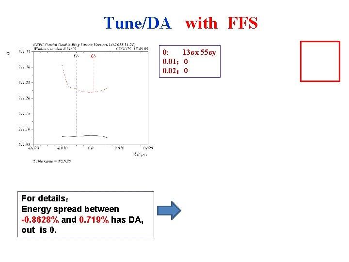 Tune/DA with FFS 0: 13σx 55σy 0. 01: 0 0. 02: 0 For details: