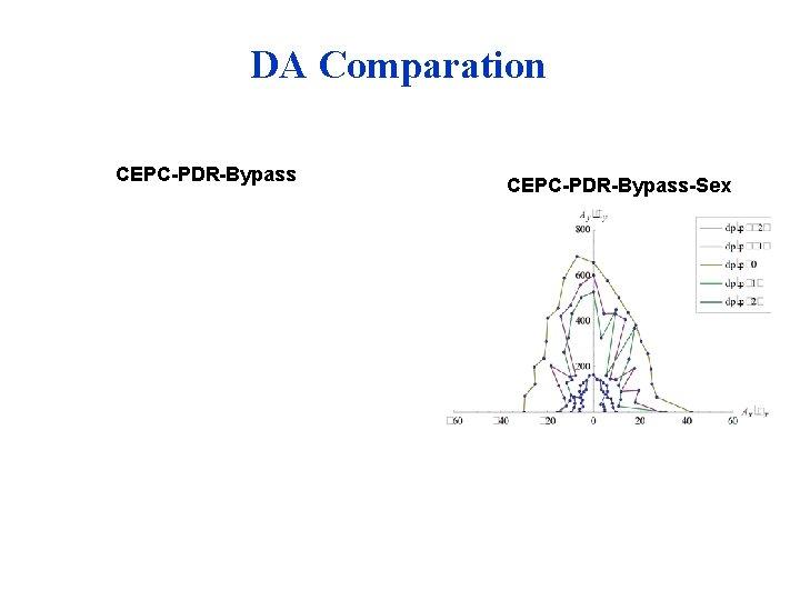 DA Comparation CEPC-PDR-Bypass-Sex