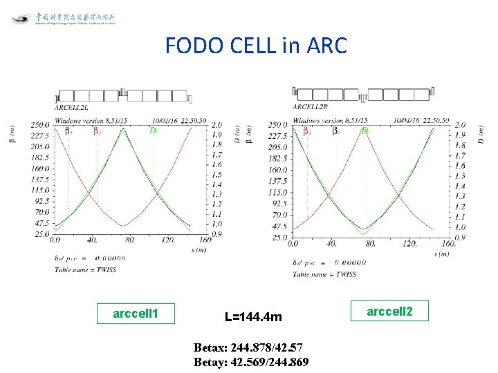 FODO CELL in ARC arccell 1 L=144. 4 m Betax: 244. 878/42. 57 Betay: