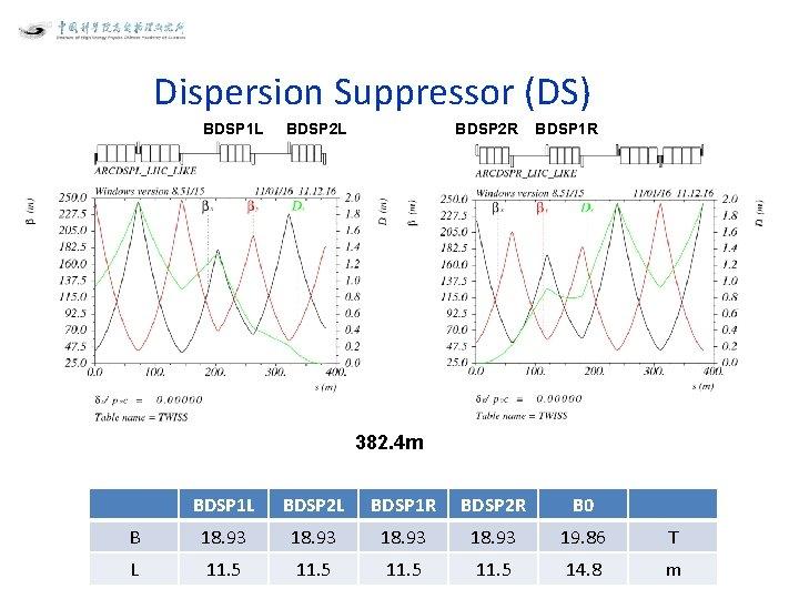 Dispersion Suppressor (DS) BDSP 1 L BDSP 2 R BDSP 2 L BDSP 1