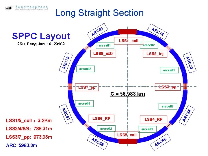 Long Straight Section SPPC Layout (Su Feng Jan. 10, 2016) AR C 1 1