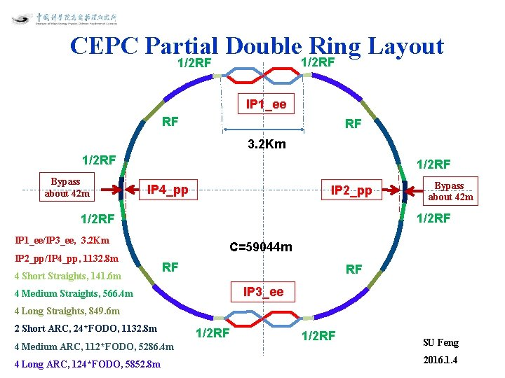 CEPC Partial Double 1/2 RF Ring Layout 1/2 RF IP 1_ee RF RF 3.