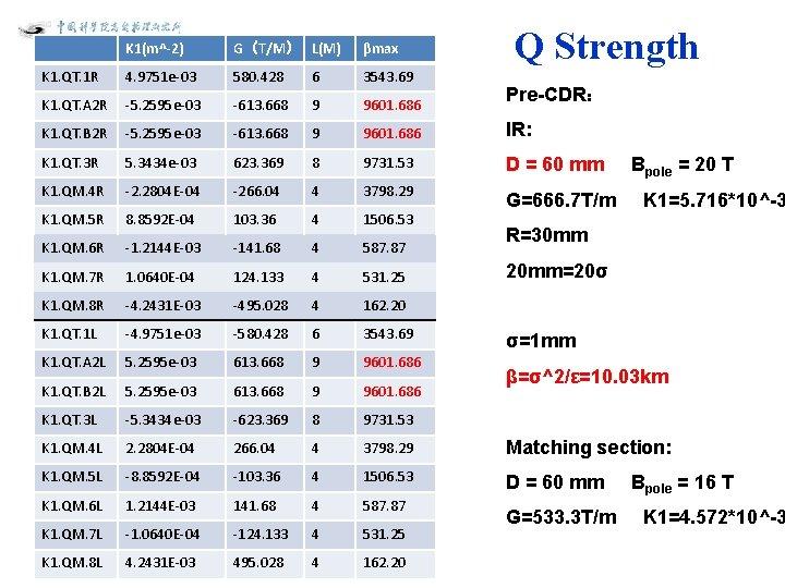 Q Strength K 1(m^-2) G(T/M) L(M) βmax K 1. QT. 1 R 4. 9751