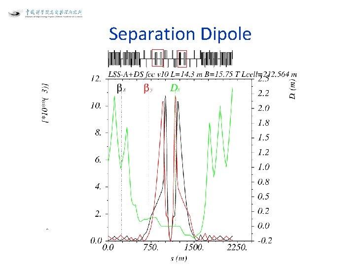 Separation Dipole