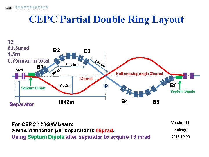 CEPC Partial Double Ring Layout 12 62. 5 urad B 2 4. 5 m