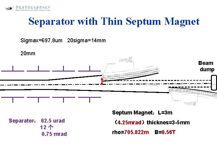 Separator with Thin Septum Magnet Sigmax=697. 8 um 20 sigma=14 mm 20 mm Beam