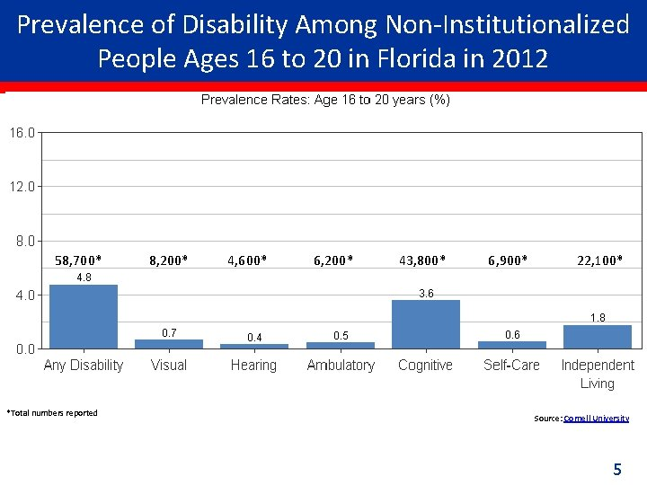 Prevalence of Disability Among Non-Institutionalized People Ages 16 to 20 in Florida in 2012