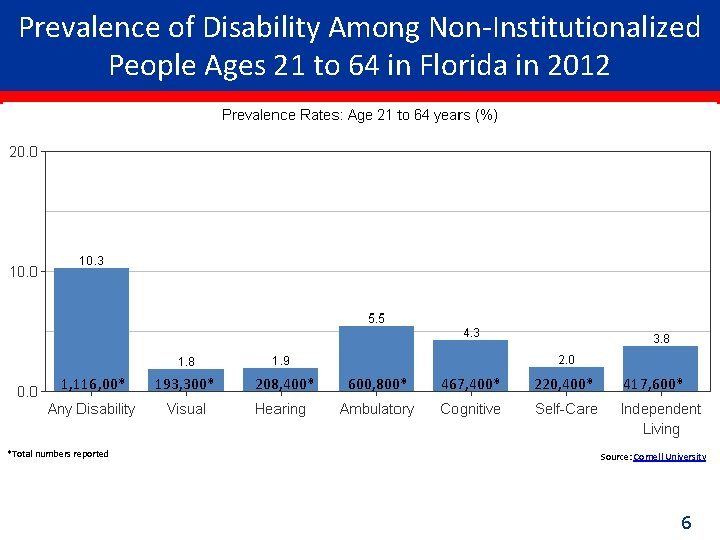 Prevalence of Disability Among Non-Institutionalized People Ages 21 to 64 in Florida in 2012