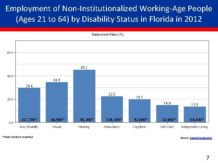 Employment of Non-Institutionalized Working-Age People (Ages 21 to 64) by Disability Status in Florida