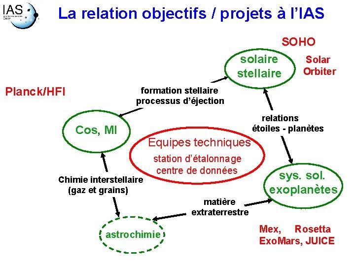 La relation objectifs / projets à l'IAS SOHO solaire stellaire Planck/HFI Solar Orbiter formation