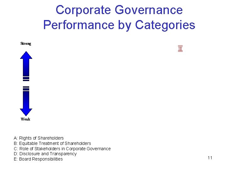 Corporate Governance Performance by Categories Strong Weak A: Rights of Shareholders B: Equitable Treatment