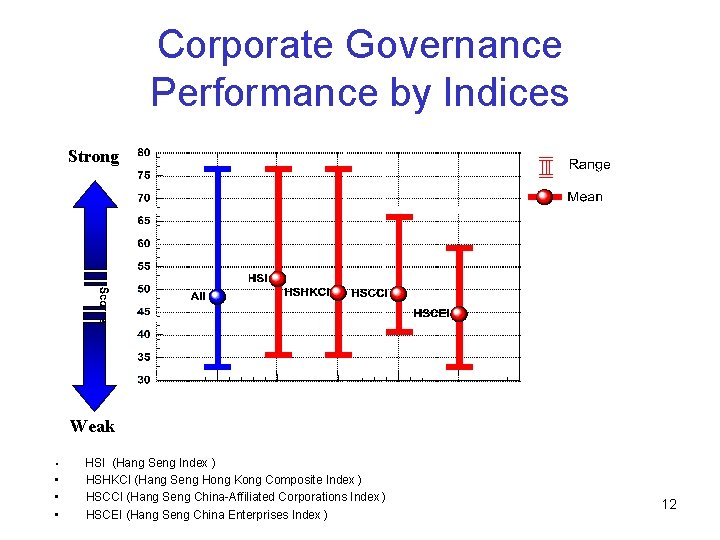 Corporate Governance Performance by Indices Strong Weak • HSI (Hang Seng Index ) •