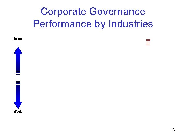 Corporate Governance Performance by Industries Strong Weak 13