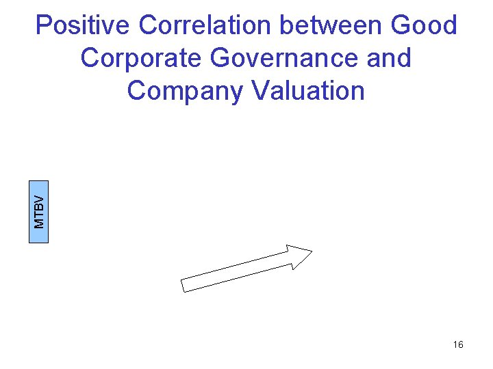 MTBV Positive Correlation between Good Corporate Governance and Company Valuation 16