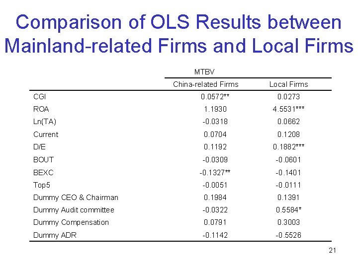 Comparison of OLS Results between Mainland-related Firms and Local Firms MTBV China-related Firms Local