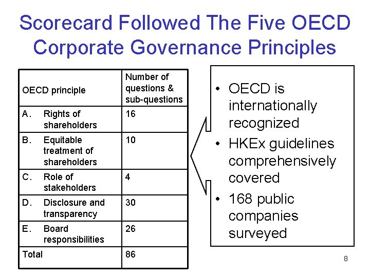 Scorecard Followed The Five OECD Corporate Governance Principles OECD principle Number of questions &