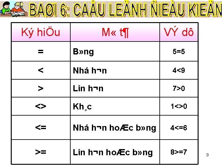 Ký hiÖu M « t¶ VÝ dô = B» ng 5=5 < Nhá h¬n