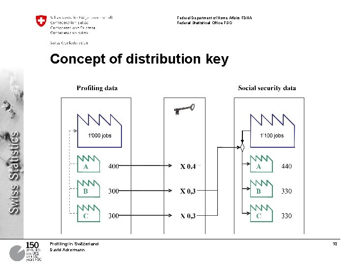 Federal Department of Home Affairs FDHA Federal Statistical Office FSO Concept of distribution key