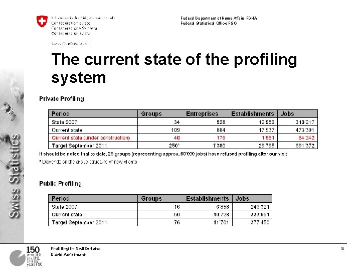 Federal Department of Home Affairs FDHA Federal Statistical Office FSO The current state of