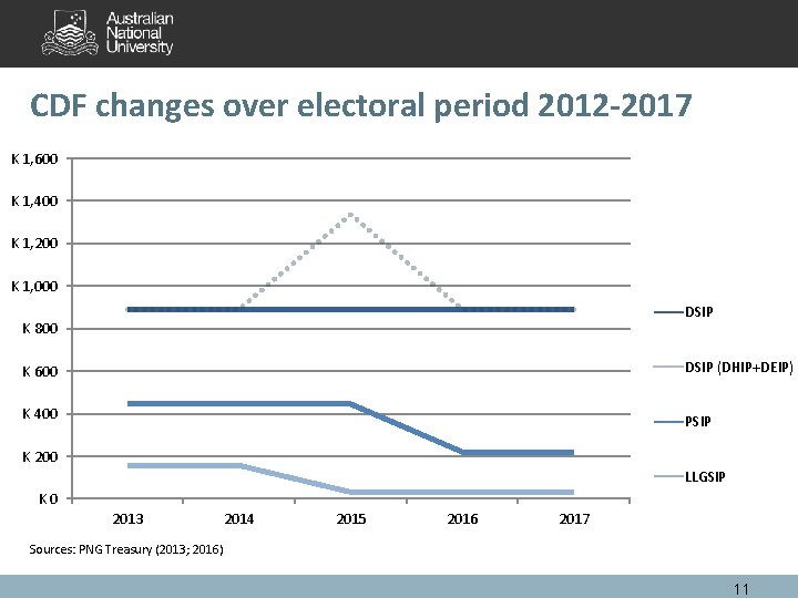 CDF changes over electoral period 2012 -2017 K 1, 600 K 1, 400 K