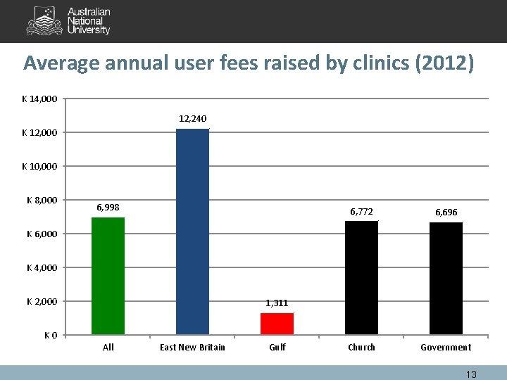 Average annual user fees raised by clinics (2012) K 14, 000 12, 240 K