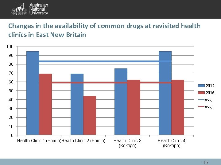Changes in the availability of common drugs at revisited health clinics in East New