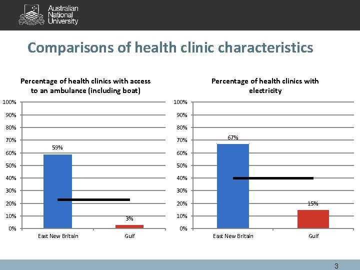 Comparisons of health clinic characteristics Percentage of health clinics with access to an ambulance