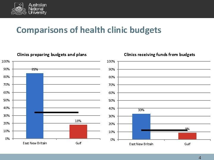 Comparisons of health clinic budgets Clinics preparing budgets and plans 100% 90% Clinics receiving