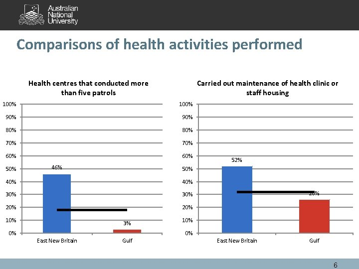 Comparisons of health activities performed Health centres that conducted more than five patrols Carried
