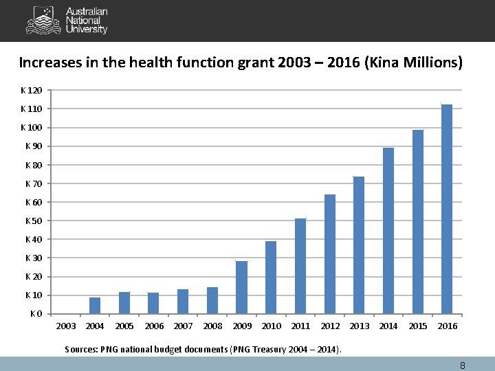 Increases in the health function grant 2003 – 2016 (Kina Millions) K 120 K