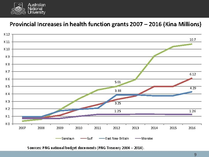 Provincial Increases in health function grants 2007 – 2016 (Kina Millions) K 12 10.