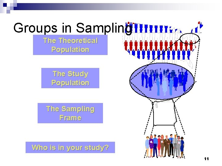 Groups in Sampling Theoretical Population The Study Population The Sampling Frame Who is in