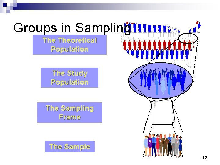 Groups in Sampling Theoretical Population The Study Population The Sampling Frame The Sample 12