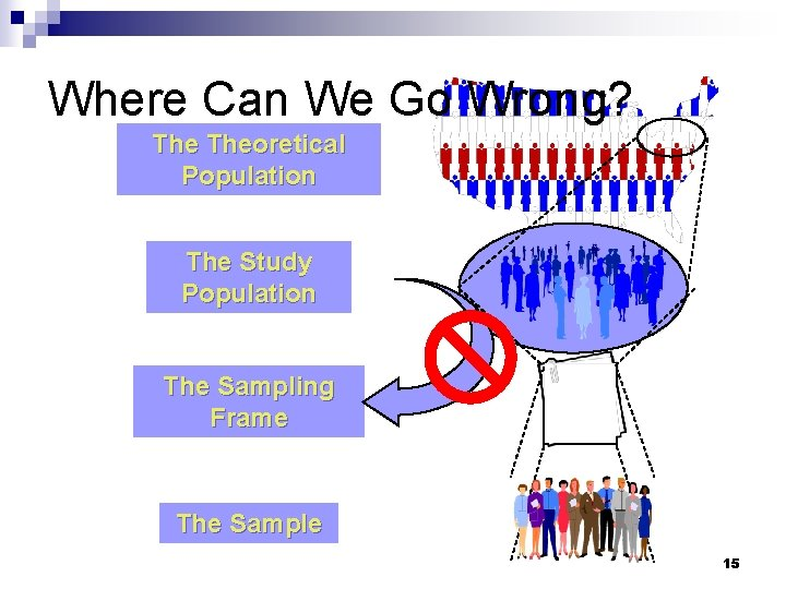 Where Can We Go Wrong? Theoretical Population The Study Population The Sampling Frame The