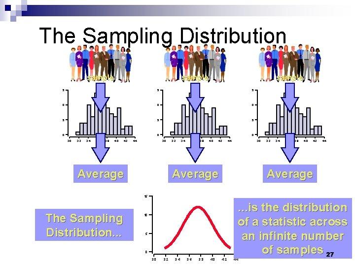 The Sampling Distribution sample 5 5 5 0 0 0 3. 2 3. 4