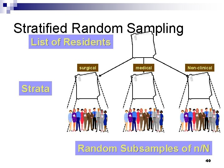 Stratified Random Sampling List of Residents surgical medical Non-clinical Strata Random Subsamples of n/N