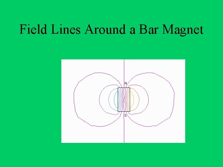Field Lines Around a Bar Magnet