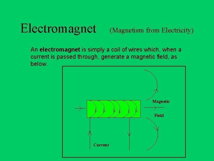 Electromagnet (Magnetism from Electricity) An electromagnet is simply a coil of wires which, when
