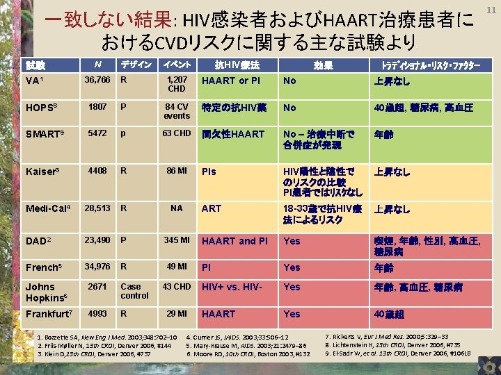 一致しない結果: HIV感染者およびHAART治療患者に おけるCVDリスクに関する主な試験より 試験 N VA 1 36, 766 R 1, 207 CHD HOPS