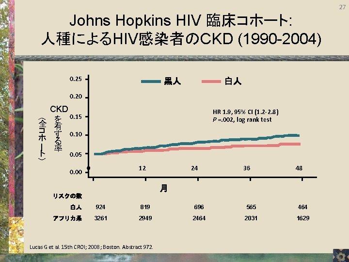 27 Johns Hopkins HIV 臨床コホート: 人種によるHIV感染者のCKD (1990 -2004) 0. 25 黒人 白人 0. 20