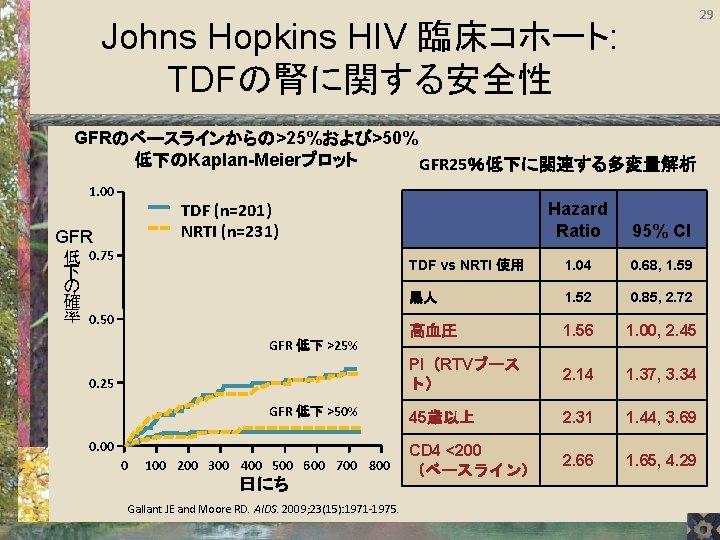 29 Johns Hopkins HIV 臨床コホート: TDFの腎に関する安全性 GFRのベースラインからの>25%および>50% 低下のKaplan-Meierプロット GFR 25%低下に関連する多変量解析 1. 00 TDF (n=201)