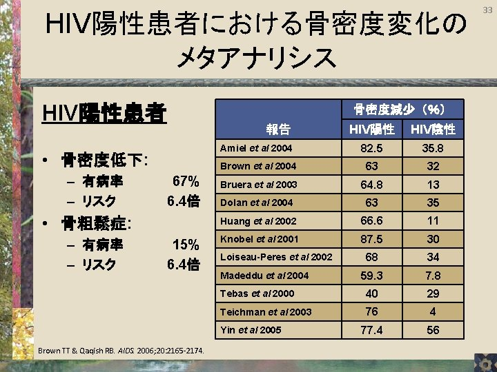 HIV陽性患者における骨密度変化の メタアナリシス HIV陽性患者 骨密度減少(%) • 骨密度低下: – 有病率 – リスク 67% 6. 4倍 •