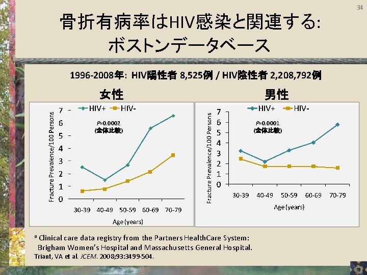34 骨折有病率はHIV感染と関連する: ボストンデータベース 1996 -2008年: HIV陽性者 8, 525例 / HIV陰性者 2, 208, 792例 女性