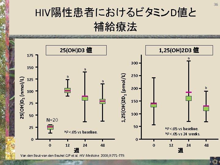 36 HIV陽性患者におけるビタミンD値と 補給療法 25(OH)D 3 値 175 a 300 150 a a 125 a