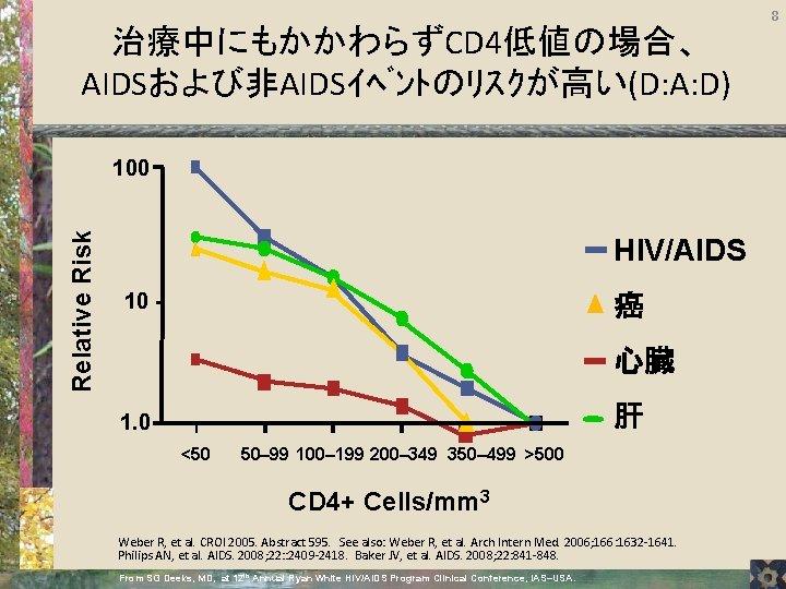治療中にもかかわらずCD 4低値の場合、 AIDSおよび非AIDSイベントのリスクが高い(D: A: D) Relative Risk 100 HIV/AIDS 10 - 癌 心臓 肝