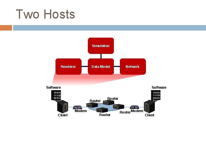 Two Hosts Simulation Renderer Data Model Network Software 1010100 1111001 0010101 0111101 1001. .